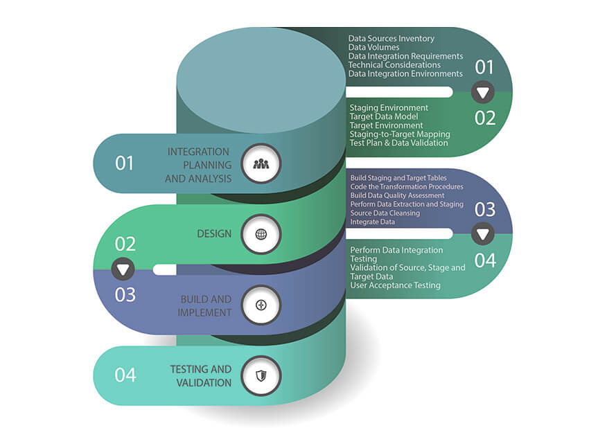 Database Integration Solutions And Services