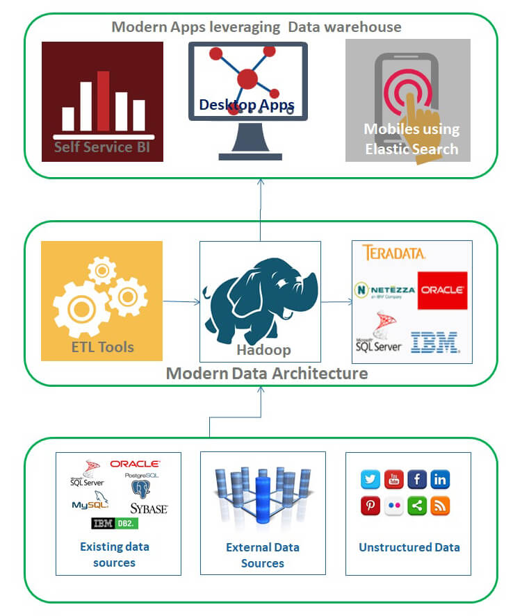 Modern Data Architecture Solutions