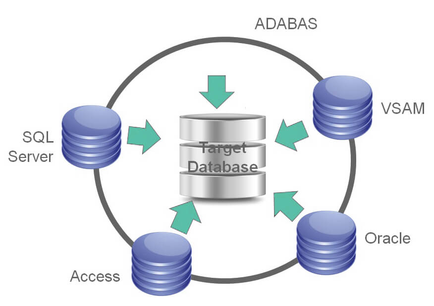 Database Migration Solutions