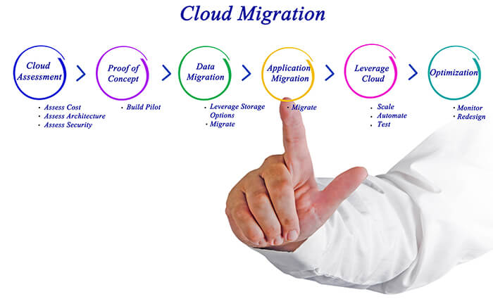 Office 365 Migration Solutions