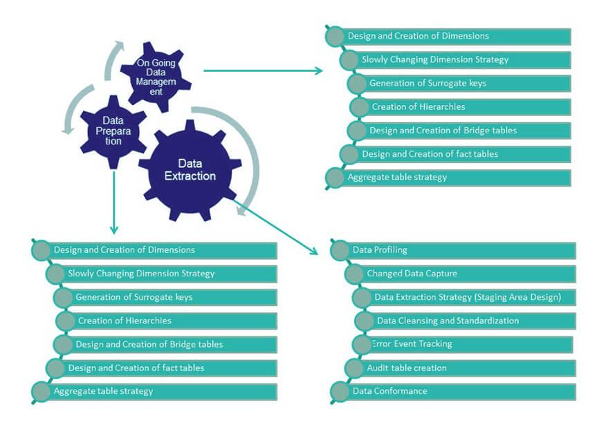 Enterprise Data Warehousing