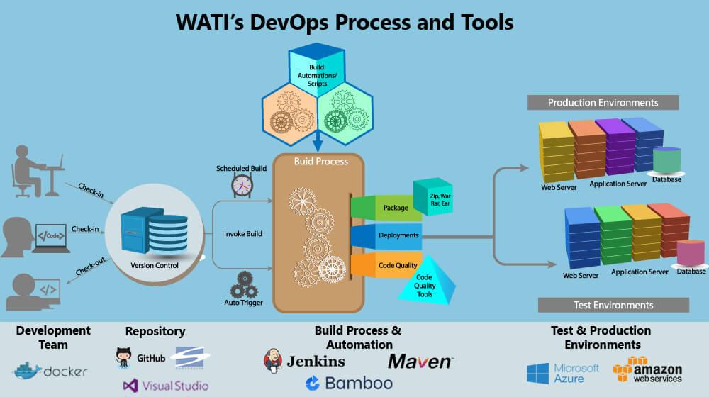 WATI'sDevOps-Process-&-Tools