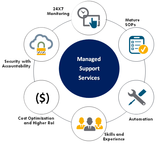 DevOps Support Services