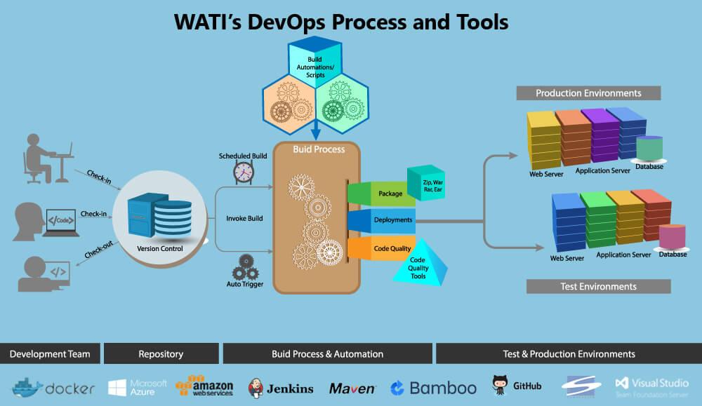 WATI'sDevOps Process & Tools-1