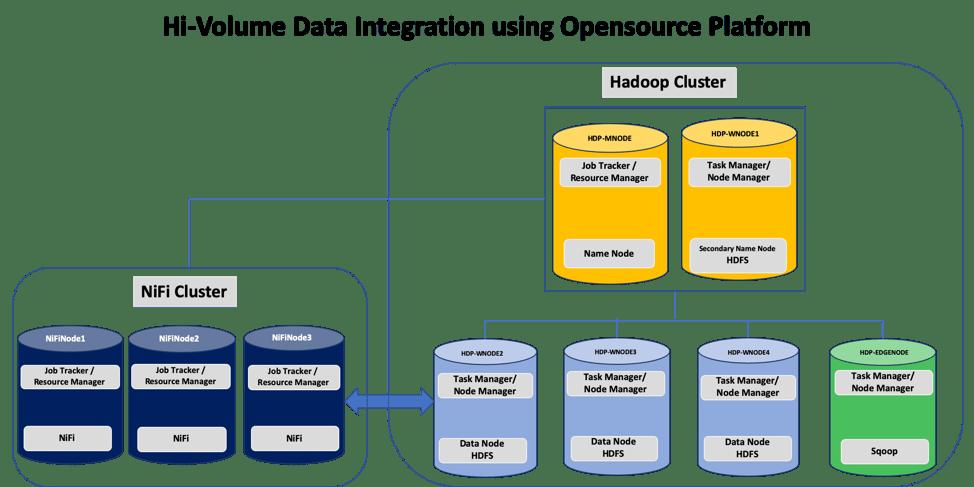 Hadoop - Hi Volume Data Integration