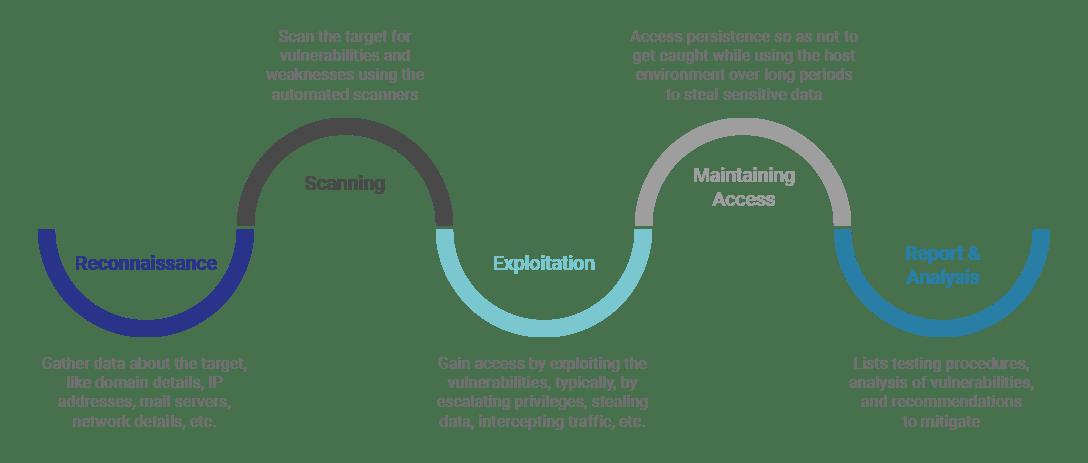 WATI's Penetration Testing Process