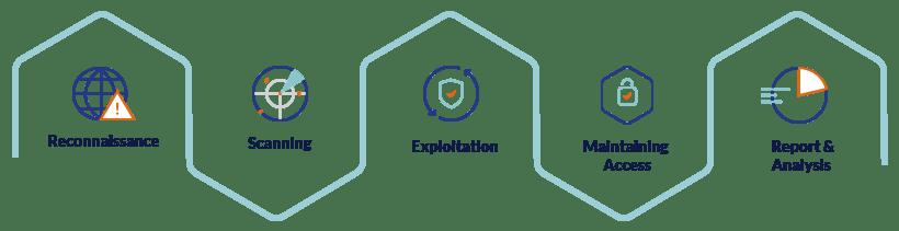 WATI cyber testing methodology